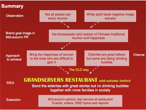 2015戛纳公关-Grandservers restaurant (mid-autumn limited)